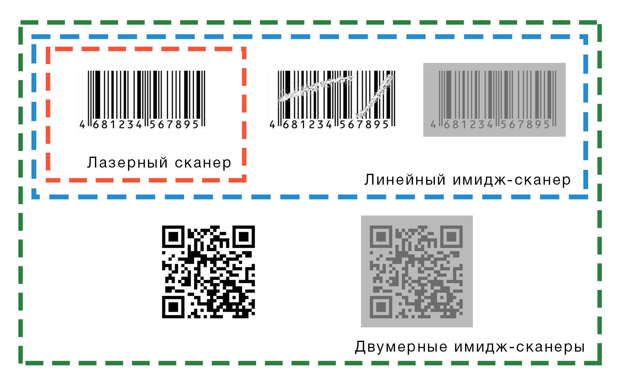 Центр штрихового кодирования гексагон